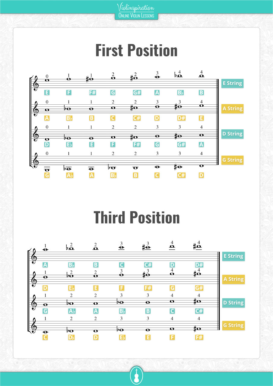 All Violin Notes in Basic Positions