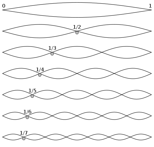 Harmonic Notes on the Violin - Harmonic Partials on Strings