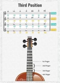 Third Position Violin - Fingering Cheat Sheet