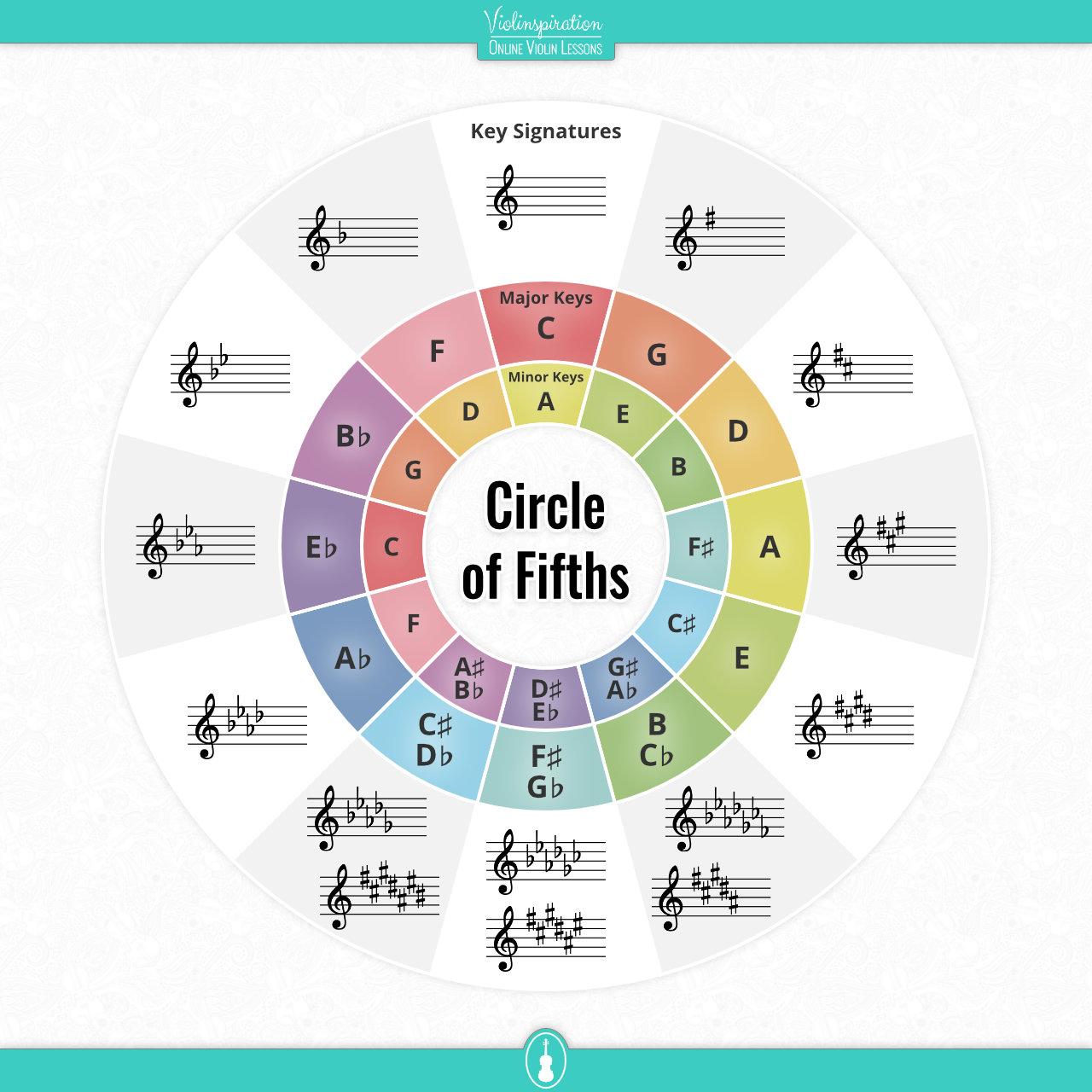 Violin Key Signatures - Circle of Fifths