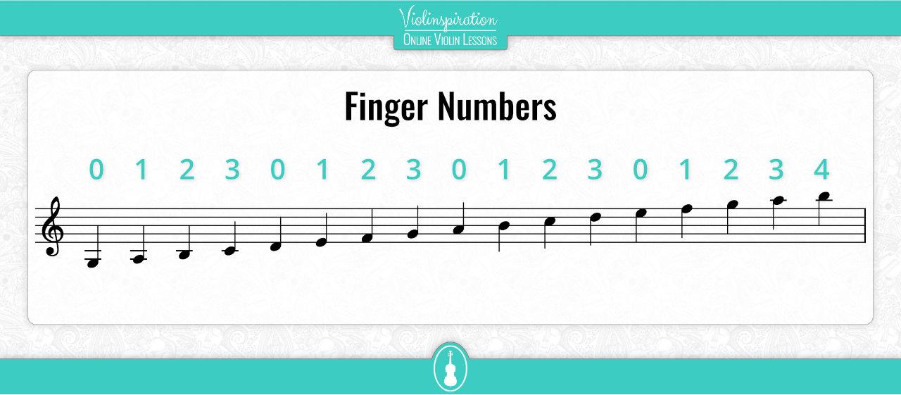 Violin Sheet Music Finger Numbers