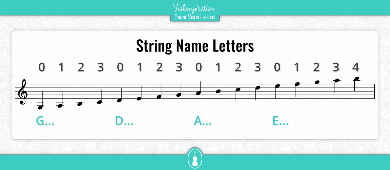 Violin Sheet Music String Name Letters