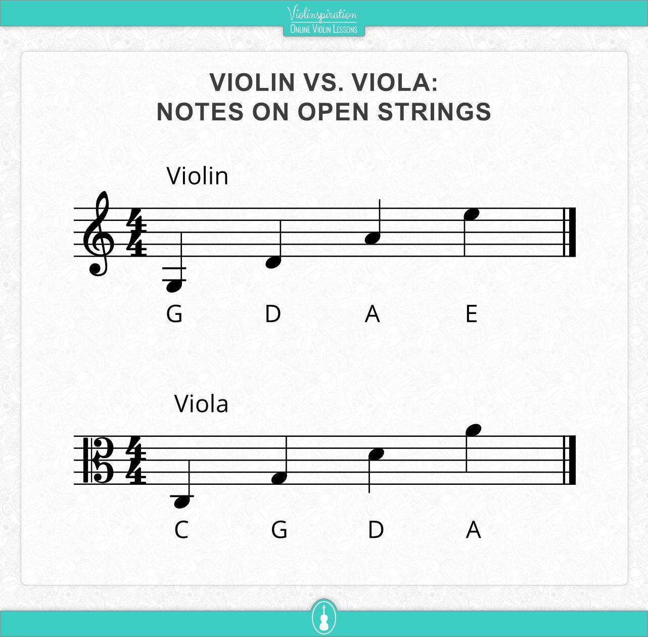 Violin vs viola - Open strings notes